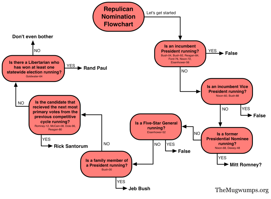 GOP nomination