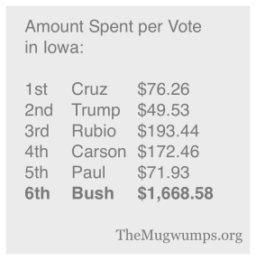 Iowa cost of votes